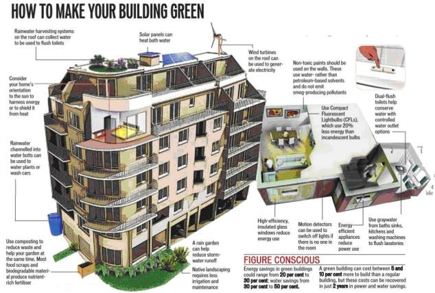 Green Building Techniques