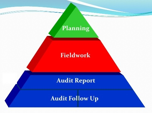 audit procedures An information technology audit, or information systems audit, is an examination  of the  purposes of an it audit are to evaluate the system's internal control  design and effectiveness  has developed an organizational structure and  procedures to ensure a controlled and efficient environment for information  processing.